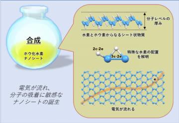 ホウ化水素ナノシートを化学的に合成した研究の概要。(画像: 筑波大学の発表資料より)