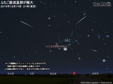 2019年12月14日21時(東京)のふたご座流星群のシミュレーション (c) アストロアーツ