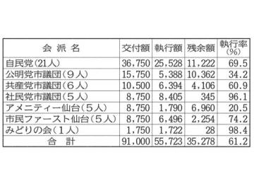 仙台市議会の2019年度(改選前)政務活動費執行状況〔注〕単位は千円。千円未満は四捨五入。交付額には利子を含む