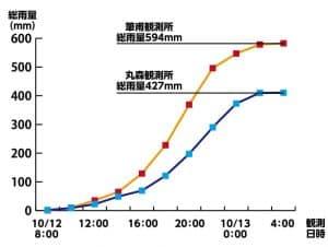 10月12日-13日 台風19号襲来