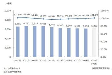 レディスインナーウェア・メンズインナーウェア小売市場に関する調査を実施(2019年)