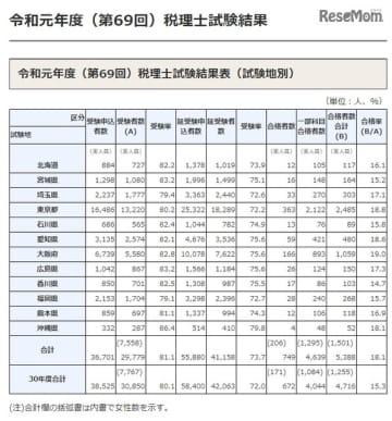 2019年度(第69回)税理士試験結果表(試験地別)