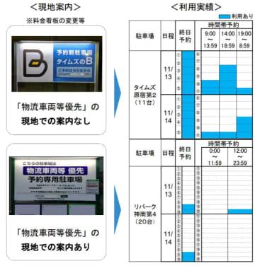 国交省/東京2020に向け物流車両等の優先利用案内を実証実験