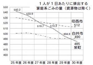 一人当たりのごみの排出量が3市町で一番少なくなりました