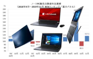 Windows 7サポート終了直前のノートPC市場が盛り上がっている