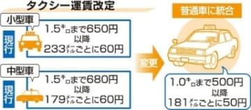 大分県内タクシー運賃改定 20年2月から初乗り「1キロ500円」【大分県】