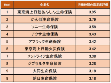 保険業界の労働時間の満足度の高い企業ランキング