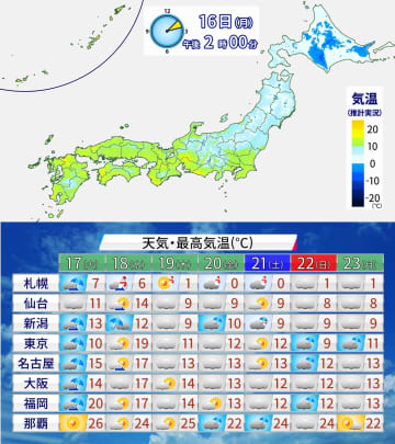 16日(月)午後2時の気温分布[上]と週間天気予報[下]