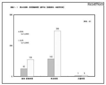 男女の家事・育児関連時間(週平均)【配偶者有・未就学児有】