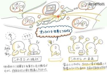 AIソーシャル進路相談プラットフォーム「imAdokI」