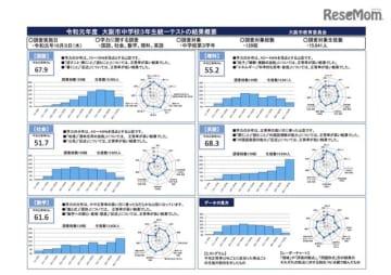 2019年度「大阪市中学校3年生統一テスト」の結果概要