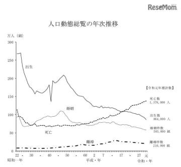 人口動態総覧の年次推移