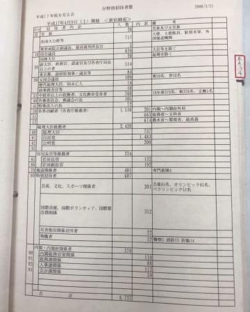 共産党の宮本徹衆院議員が公表した、2005年開催の「桜を見る会」の招待区分を記載した政府資料