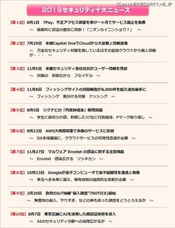 JNSA 2019 セキュリティ十大ニュース