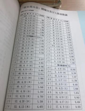 桜を見る会の来場者数が書かれた内閣府の公文書