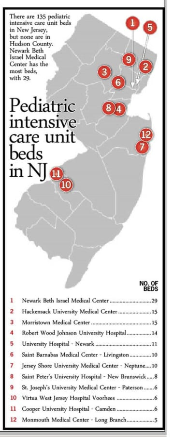According to the state Department of Health, there are 135 pediatric intensive care unit beds at 12 hospitals in seven of New Jersey's 21 counties. (Tanya Manthey/)