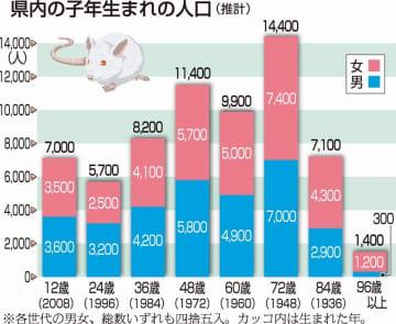 福井県内の子年生まれの人口(推計)