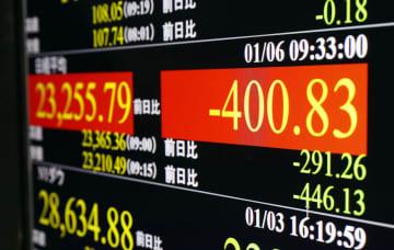 下げ幅が一時400円を超えた日経平均株価を示すボード=6日午前、東京・東新橋