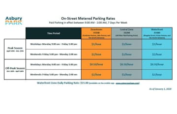The chart indicates peak and off-peak meter rates in Asbury Park's three parking zones, during the city's peak and off-peak seasons. (City of Asbury Park/)