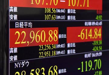 一時、2万3000円を割り込んだ日経平均株価を示すモニター=8日午前、東京・東新橋
