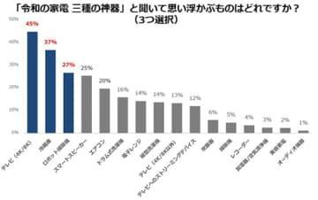 パナソニックの調査「家電のトレンドや需要とテレビの使用」(以下同じ)