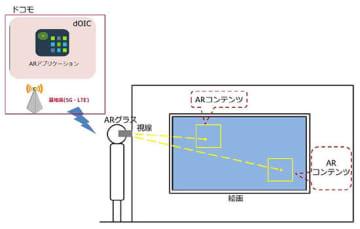 ARアプリケーションの利用イメージ