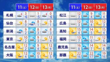 三連休 広く天気が崩れるのは日曜日