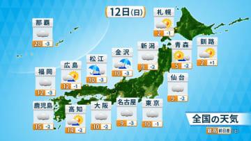 12日(日)の天気と予想最高気温