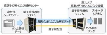 量子暗号通信技術で全ゲノム配列データの伝送に成功、東芝とToMMo 画像
