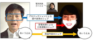 自動で口パクを実現し他人の表情もシェアできるシステム、H2LとNTTドコモ 画像