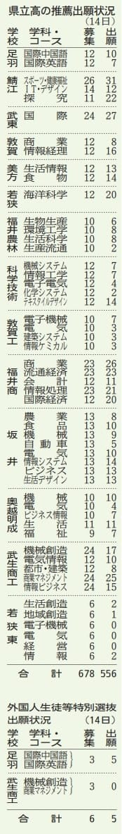 福井県立高校の推薦出願状況(1月14日)