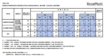 令和2年度(2020年度)東京都立中等教育学校および東京都立中学校入学者決定応募状況(海外帰国・在京外国人生徒枠募集)