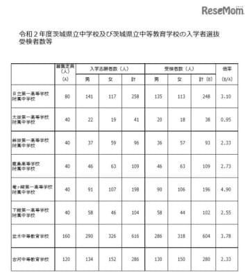入学者選抜の受検者数等