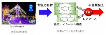 開発されたレアアース分子が発光する仕組み(写真:北海道大学の発表資料より)