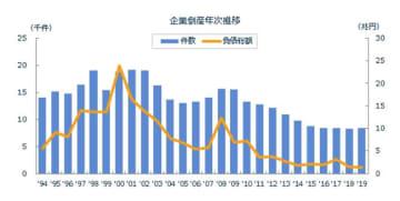倒産件数が2008年以来11年ぶりに増加に(出典:東京商工リサーチ)