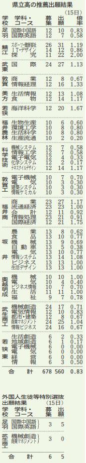 2020年度の福井県内の県立高校の推薦出願結果