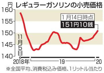レギュラーガソリンの小売価格の推移