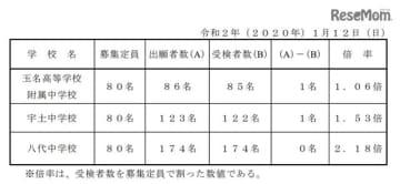 令和2年度(2020年度)熊本県立中学校入学者選抜における受検者数