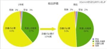 総合評価および前年との比較