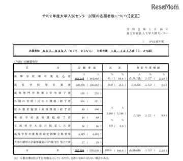 令和2年度大学入試センター試験の志願者数(変更後)