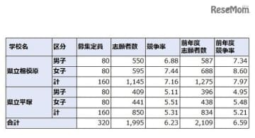 神奈川県立中等教育学校の志願状況