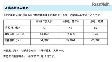 埼玉県 2020年度入試における全日制私立高等学校の応募状況(中間)の概要