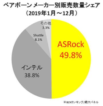 ベアボーンのメーカー別年間シェアで、ASRockは半分近くのシェアを勝ち取った