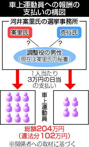 河井案里氏秘書を聴取 広島地検、公選法違反疑い