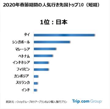 春節期間中の中国人の海外旅行、人気トップは日本とオーストラリア トリップドットコム調査