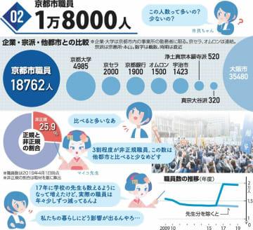 京都市の職員数