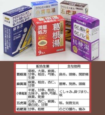 総合感冒薬よりも特化した薬がベター(C)日刊ゲンダイ