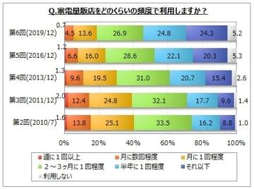 家電量販店の利用、月に1回以上は2割未満で10年前から半減 マイボイスコム調査 画像