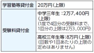 令和元年度受験生チャレンジ支援貸付の申請受付は2月3日(月)までに!