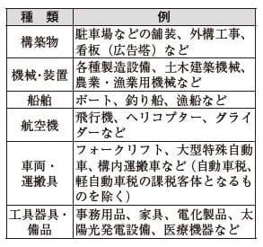 償却資産(固定資産税)の申告は1月31日(金)まで